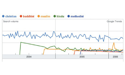 Google Trends: Searching for God and Methodists